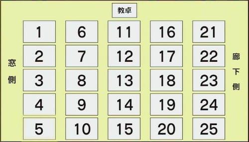 学校の教室で好きな座席の位置は?という話:ワイドナショー【2020/05/10】