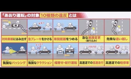 「あおい運転」の対象10種類の違反