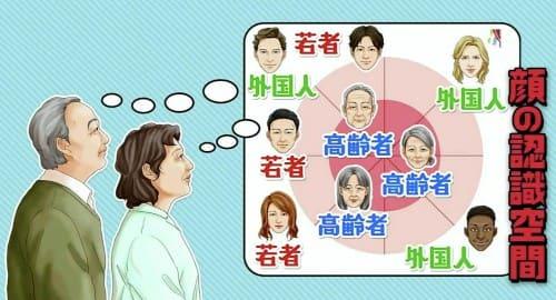 顔の認識空間